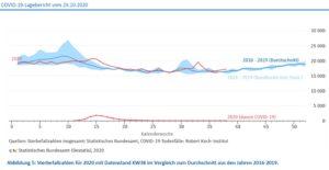 Abbildung 5: Sterbefallzahlen für 2020 mit Datenstand KW38 im Vergleich zum Durchschnitt aus den Jahren 2016-2019