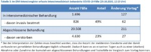 Tabelle 3: Im DIVI-Intensivregister erfasste intensivmedizinisch behandelte COVID-19-Fälle (29.10.2020, 12:15 Uhr)