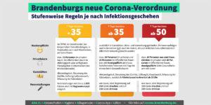 Corona-Regeln des Landes Brandenburg