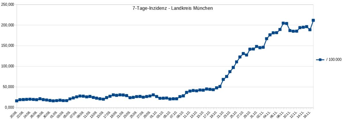[Update 17.11.2020] Nach zwei Tagen WAR der 7-Tage-Inzidenzwert im Landkreis München wieder unter 200 gesunken