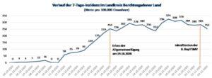 Grafik mit dem Verlauf der 7-Tage-Inzidenz von 1. Oktober bis 03. November 2020 im Landkreis Berchtesgardener Land