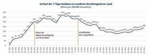 Grafik mit dem Verlauf der 7-Tage-Inzidenz von 11. Oktober bis 23 November 2020 im Landkreis Berchtesgardener Land