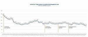 Grafik mit dem Verlauf der 7-Tage-Inzidenz von 02. November bis 28. Dezember 2020 im Landkreis Berchtesgardener Land