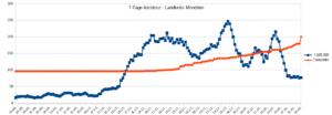 Grafik mit dem Verlauf der 7-Tage-Inzidenz und der Todesfälle vom 20. August 2020 bis 04. Februar 2021 im Landkreis München