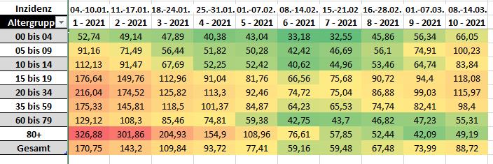 Tabelle mit den Bayerischen Inzidenzwerten aufgeschlüsselt nach Alter für die Meldewochen 01 bis 10 / 2021