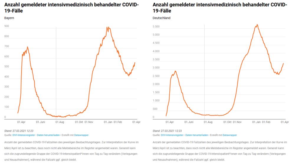 Anzahl gemeldeter intensivmedizinisch behandelter COVID-19-Fälle - Tabelle bis zum 27.03.2021