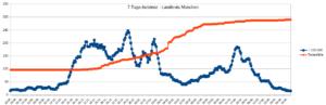 Grafik mit dem Verlauf der 7-Tage-Inzidenz und der Todesfälle vom 20. August 2020 bis 14. Juni 2021 im Landkreis München
