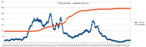 Grafik mit dem Verlauf der 7-Tage-Inzidenz und der Todesfälle vom 20. August 2020 bis 28. Juli 2021 im Landkreis München