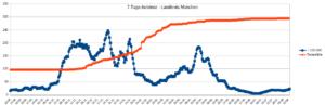 Grafik mit dem Verlauf der 7-Tage-Inzidenz und der Todesfälle vom 20. August 2020 bis 13. August 2021 im Landkreis München